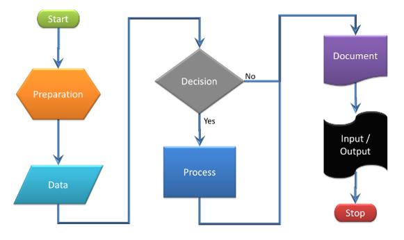 Using Flowcharts To Support Aviation Maintenance Procedures Sofema