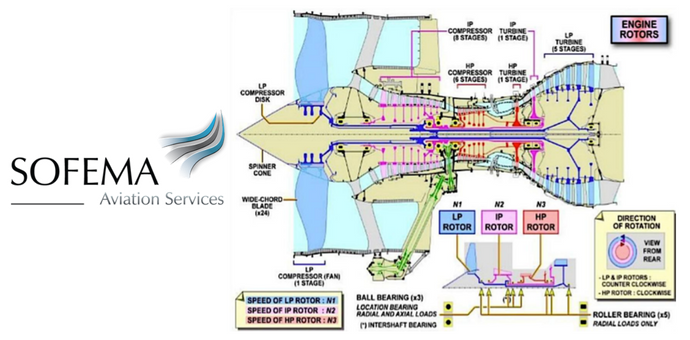 Aviation Engine Condition Monitoring (ECM) and Cruise Trend ... on