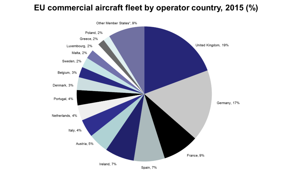 The Challenge for EASA Regulatory Authorities to manage Performance