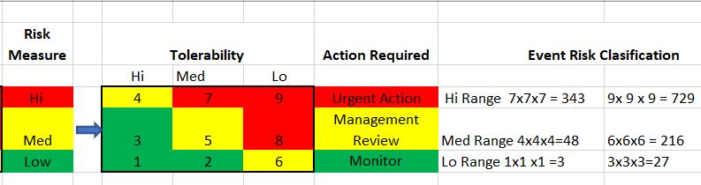 CAMO Risk Register